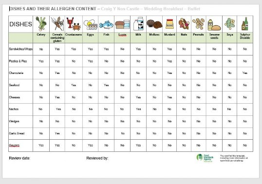 Food Allergens Chart to consider when ordering Buffet & menu items
